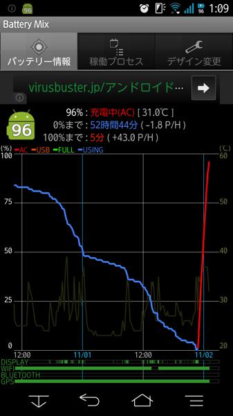 F 01f charge 2